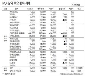 [표]IPO·장외 주요 종목 시세(2월 18일)