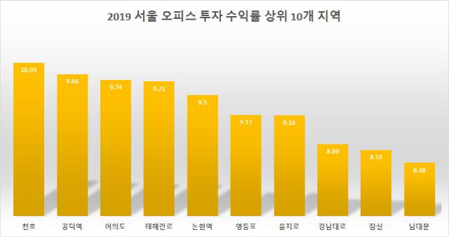 지난해 전국 오피스 투자수익률 7.67%…2008년 이후 최고