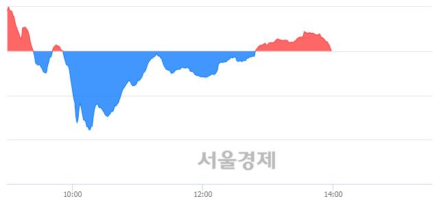 오후 2:00 현재 코스닥은 43:57으로 매수우위, 매도강세 업종은 정보기기업(0.63%↓)