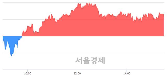 [마감 시황] 개인 매수 우위.. 코스피 2210.34(▲1.46, +0.07%) 상승 마감