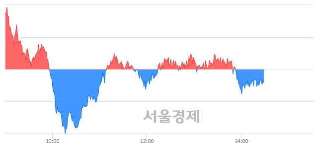 오후 2:30 현재 코스피는 45:55으로 매수우위, 매수강세 업종은 운수창고업(0.75%↓)