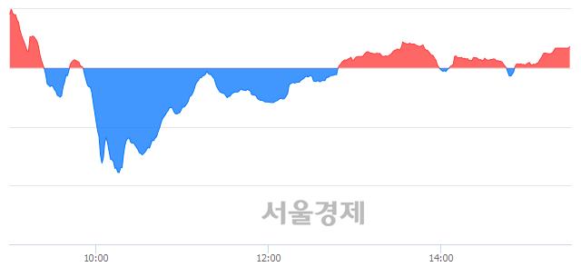 [마감 시황]  외국인 매수 우위.. 코스닥 684.78(▲1.86, +0.27%) 상승 마감