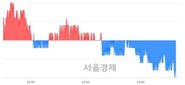 유삼성화재, 장중 신저가 기록.. 204,000→203,500(▼500)