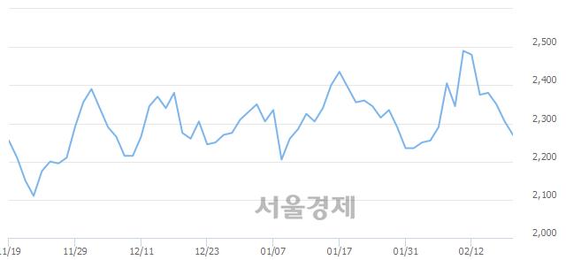 유진흥기업, 매도잔량 846% 급증