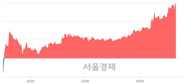 유백산, 전일 대비 7.23% 상승.. 일일회전율은 2.58% 기록