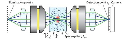 IBS·KAIST 초음파 광학현미경, 세포 구조까지 생생하게 본다
