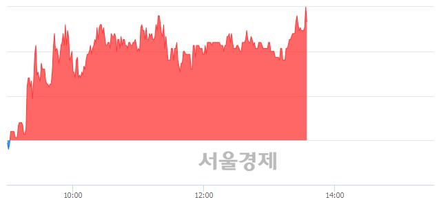 코NE능률, 매도잔량 354% 급증