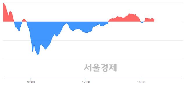 오후 2:30 현재 코스닥은 45:55으로 매수우위, 매도강세 업종은 섬유·의류업(5.47%↑)