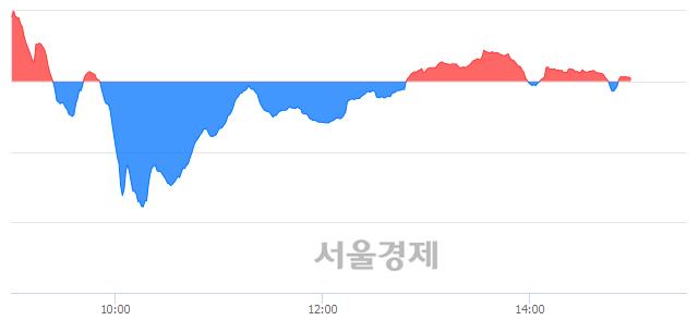 오후 3:00 현재 코스닥은 45:55으로 매수우위, 매도강세 업종은 정보기기업(0.63%↓)