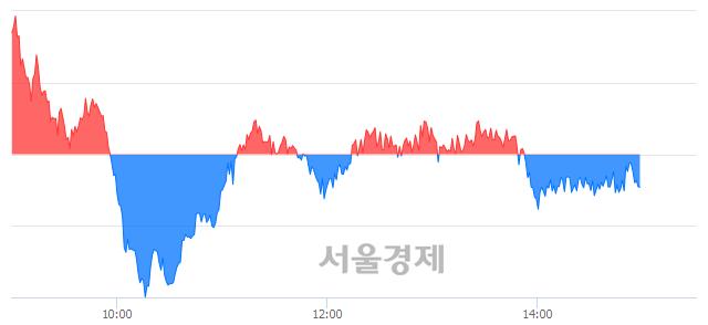 오후 3:00 현재 코스피는 43:57으로 매수우위, 매수강세 업종은 서비스업(1.18%↑)
