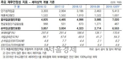 [시그널] 7,000억원 태림포장 인수한 세아상역, 재무부담 확대로 신용등급 강등