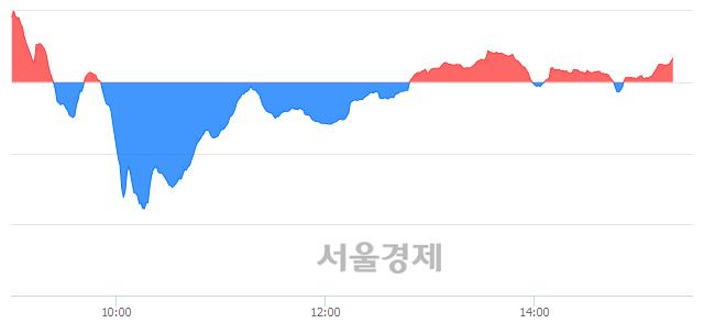 오후 3:20 현재 코스닥은 44:56으로 매수우위, 매도강세 업종은 인터넷업(1.04%↑)