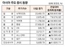 [표]아시아 주요 증시 동향(2월 19일)