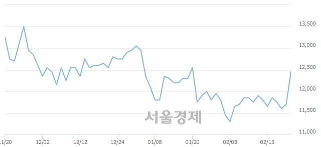 유대웅, 전일 대비 9.40% 상승.. 일일회전율은 0.18% 기록
