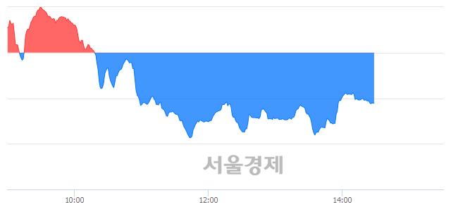오후 2:30 현재 코스닥은 39:61으로 매수우위, 매수강세 업종은 금융업(1.17%↓)
