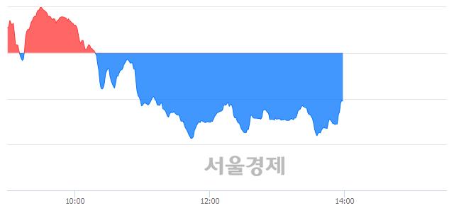 오후 2:00 현재 코스닥은 39:61으로 매수우위, 매수강세 업종은 금융업(1.13%↓)