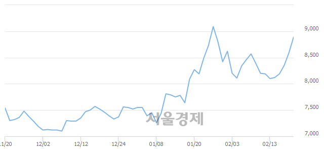 코한국알콜, 전일 대비 8.73% 상승.. 일일회전율은 8.64% 기록
