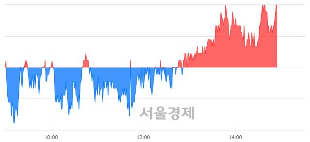 코디바이스이엔지, 장중 신고가 돌파.. 18,750→18,800(▲50)