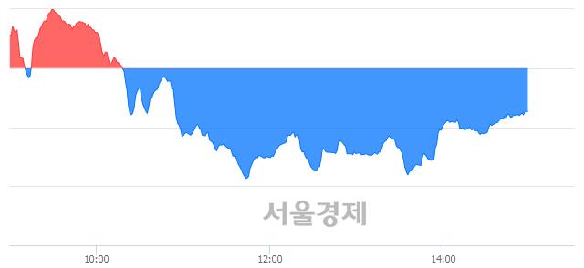 오후 3:00 현재 코스닥은 41:59으로 매수우위, 매수강세 업종은 금융업(1.17%↓)