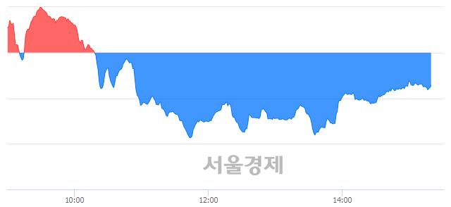 오후 3:20 현재 코스닥은 40:60으로 매수우위, 매수강세 업종은 금융업(1.14%↓)