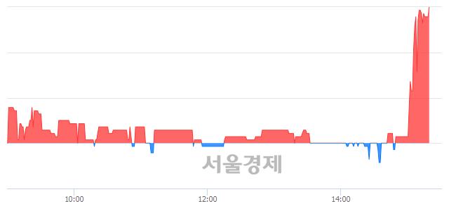 코한솔시큐어, 장중 신고가 돌파.. 7,450→7,510(▲60)