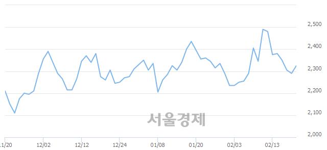 유진흥기업, 3.06% 오르며 체결강도 강세 지속(157%)