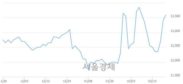 코창해에탄올, 전일 대비 9.33% 상승.. 일일회전율은 11.20% 기록