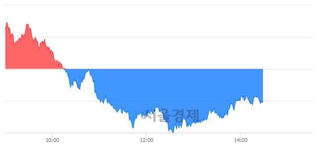 오후 2:30 현재 코스피는 43:57으로 매수우위, 매수강세 업종은 서비스업(0.73%↓)
