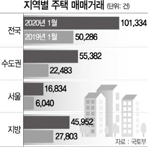 초고가 주택 옥죄니...서울 강북권 거래량 180%↑