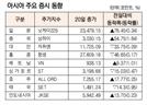 [표]아시아 주요 증시 동향(2월 20일)