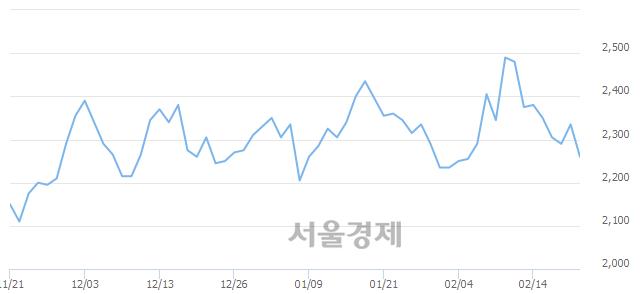 유진흥기업, 매수잔량 329% 급증
