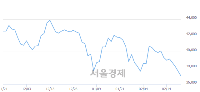유현대건설, 장중 신저가 기록.. 36,900→36,850(▼50)