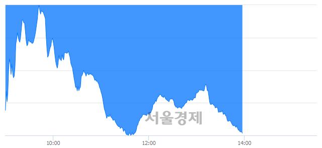 오후 2:00 현재 코스닥은 35:65으로 매수우위, 매수강세 업종은 운송업(0.86%↑)