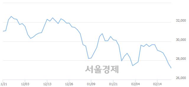 유현대제철, 장중 신저가 기록.. 27,150→27,100(▼50)