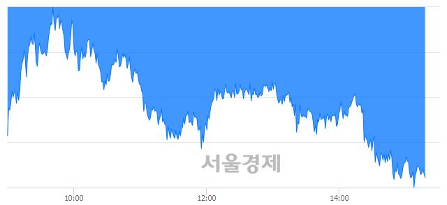 오후 3:20 현재 코스피는 37:63으로 매수우위, 매수강세 업종은 서비스업(1.22%↓)