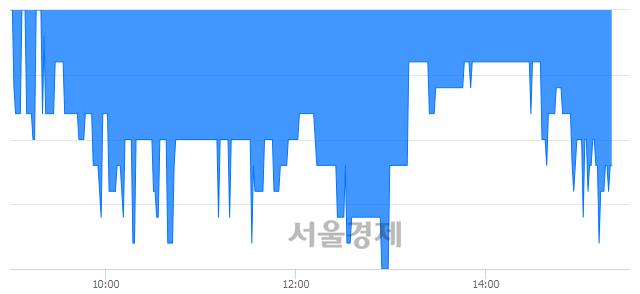코골드퍼시픽, 장중 신저가 기록.. 1,255→1,250(▼5)