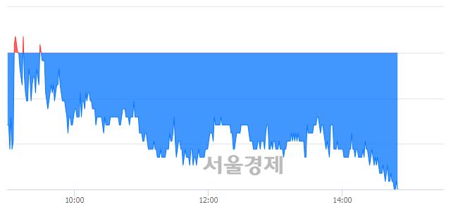 유모나미, 매도잔량 319% 급증