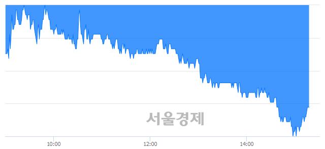 코흥구석유, 매도잔량 322% 급증