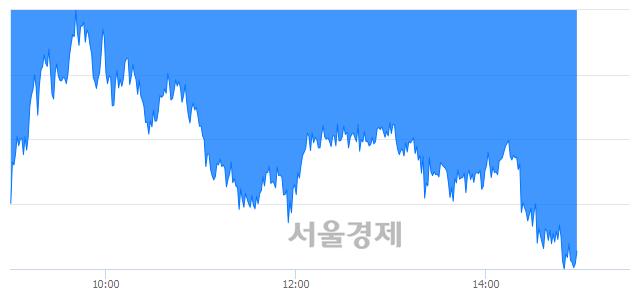 오후 3:00 현재 코스피는 37:63으로 매수우위, 매수강세 업종은 비금속광물업(3.19%↓)
