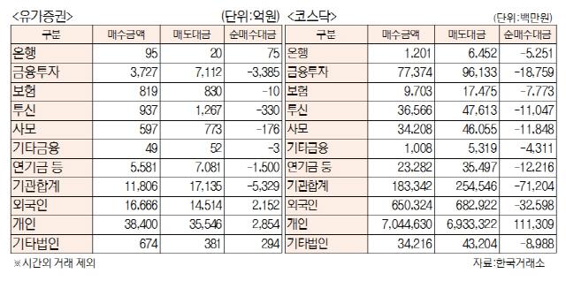 [표]투자주체별 매매동향(2월 21일)