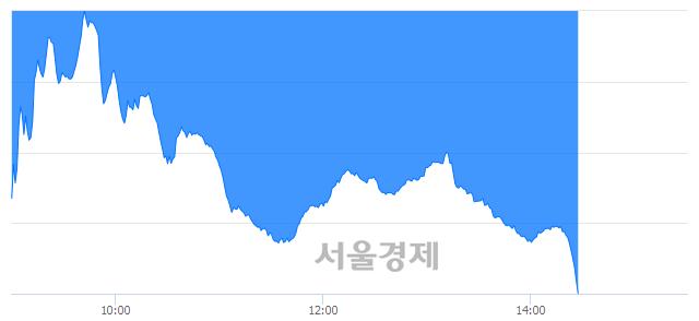 오후 2:30 현재 코스닥은 34:66으로 매수우위, 매수강세 업종은 금융업(1.50%↓)