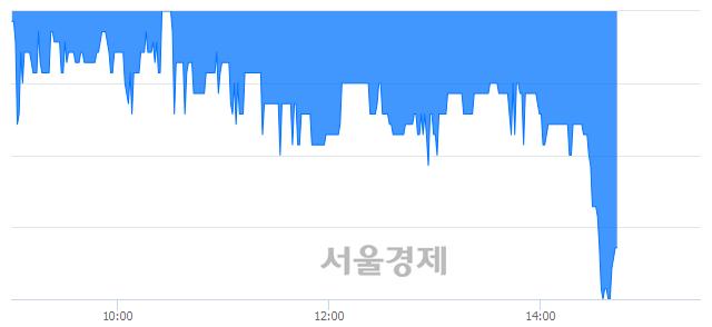 코하이로닉, 매도잔량 393% 급증