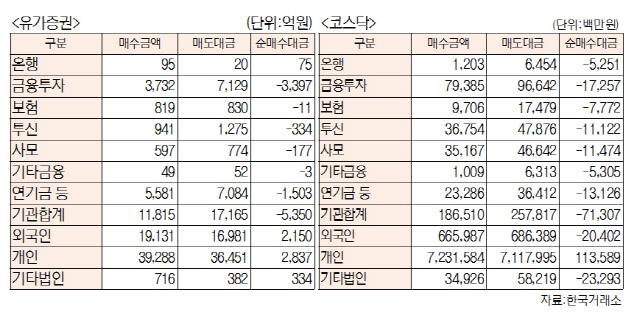 [표]투자주체별 매매동향(2월 21일-최종치)