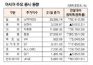[표]아시아 주요 증시 동향(2월 21일)