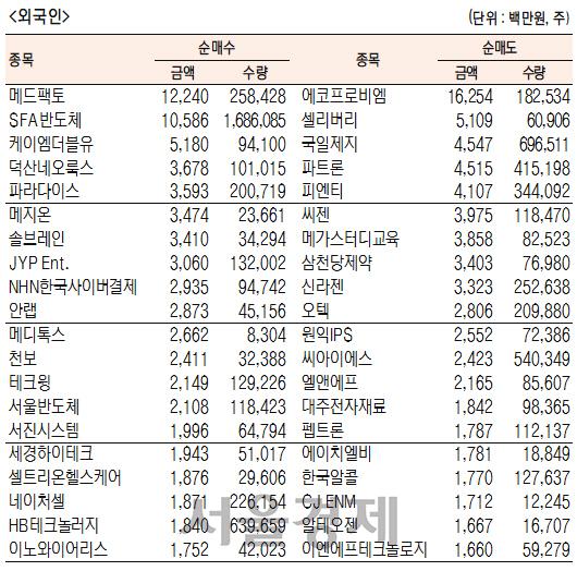 [표]코스닥 기관·외국인·개인 순매수·도 상위종목(2월 21일-최종치)