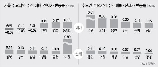 규제 예고에도 수원·용인 상승세 지속…강남 3구는 하락