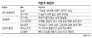 """[이번주 추천주]""""2분기후 실적 모멘텀 기대""""... 코스맥스 주목"""