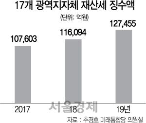 [단독] 재산세 징수액은 늘어…'사실상 부자증세' 저항도