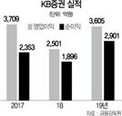 [서경스타즈IR]KB증권, 발행어음 육성...'투자형 IB'로 도약