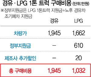 '노후경유차→LPG 트럭 환승' 지원금 더 늘었다